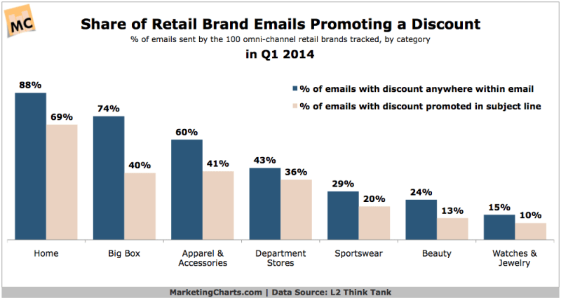 Retail Brands Using Email To Promote A Discount, Q1 2014 [CHART]