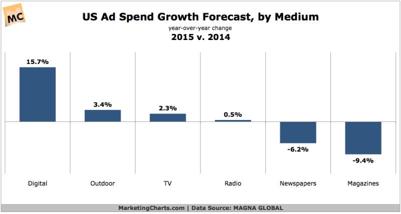 US Ad Spending Forecast By Medium, 2014 vs 2015 [CHART]