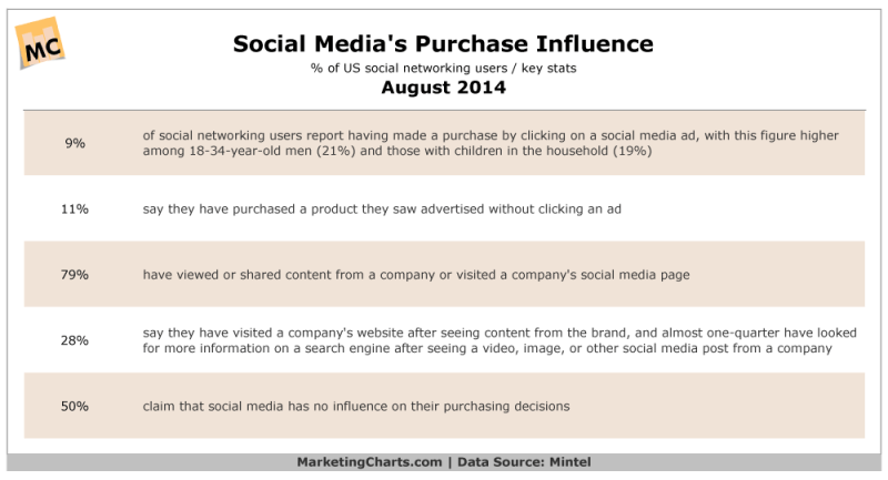 Social Media's Purchase Influence, August 2014 [TABLE]
