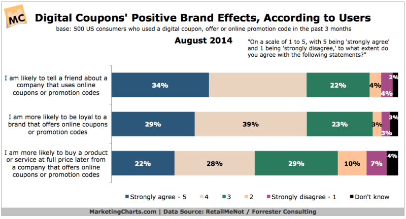 Branding Effects of Online Coupons, August 2014 [CHART]