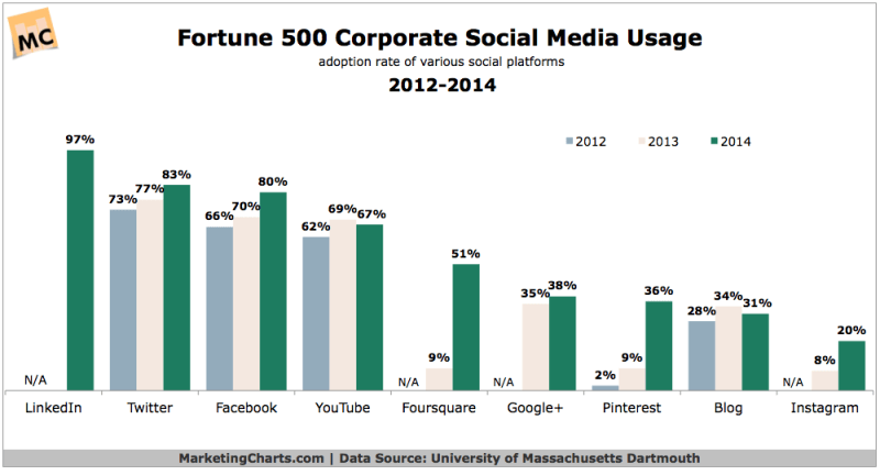 Fortune 500 Social Media Use, 2012-2014 [CHART]