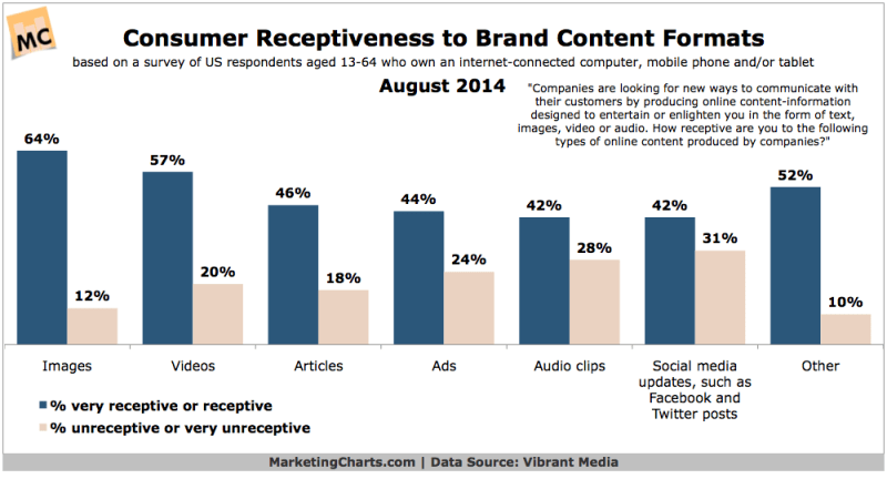 Receptiveness Of Forms Of Brand Content, August 2014 [CHART]