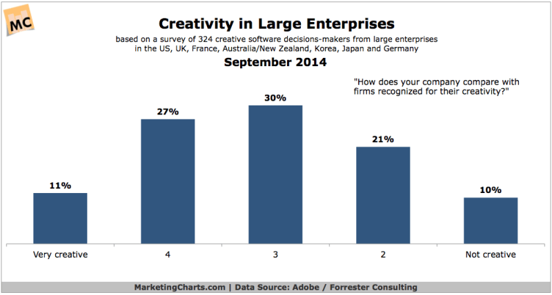 Creativity In Large Organizations, September 2014 [CHART]