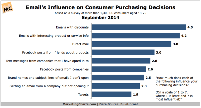 Influence Of Email On Consumer Purchase Decisions, September 2014 [CHART]