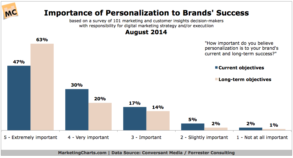 ConversantForrester-Personalization-Importance-Brand-Success-Sept2014