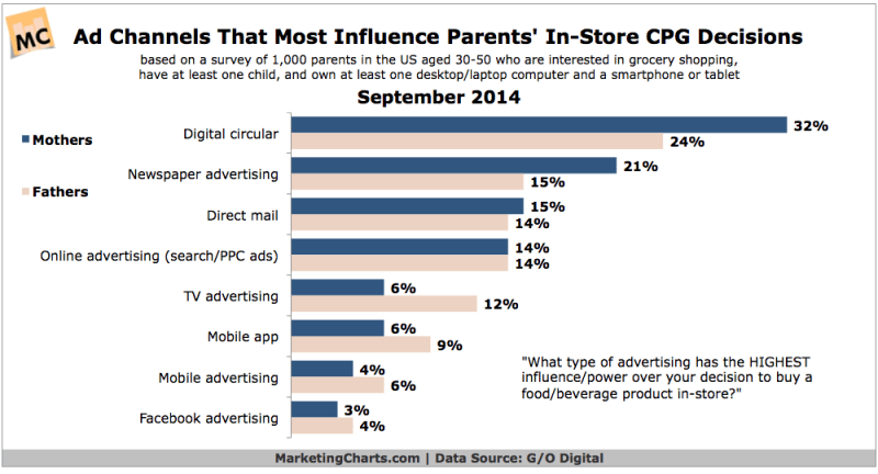 Influential Ad Channels Over Parents' In-Store CPG Decisions, September 2014 [CHART]