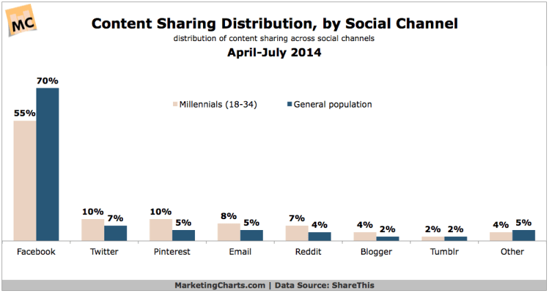 Millennials' Top Social Sharing Channels, April-July 2014 [CHART]