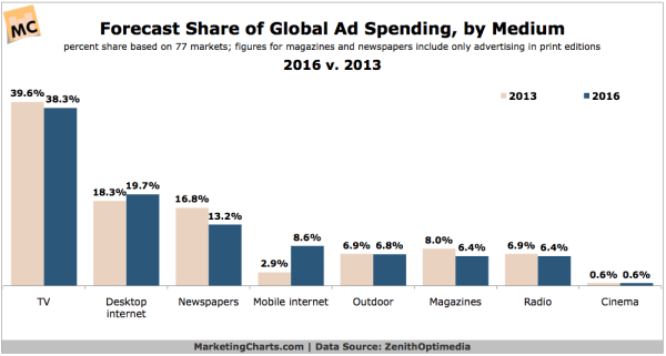 Global Ad Spend Share Forecast, 2013 vs 2016 [CHART]