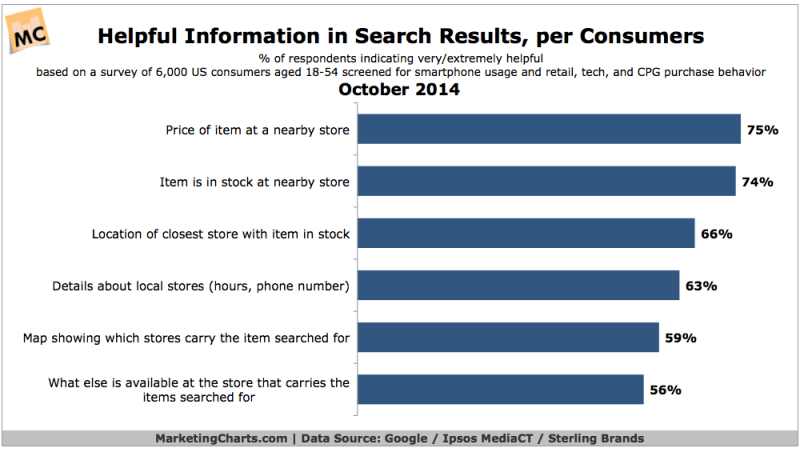 Most Helpful Information In Search Results, October 2014 [CHART]