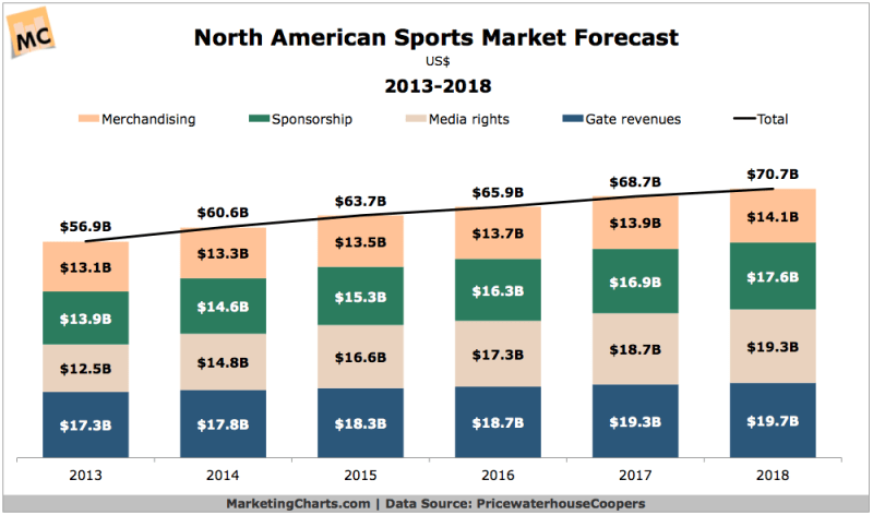 North American Sports Market Revenue Forecast, 2013-2018 [CHART]