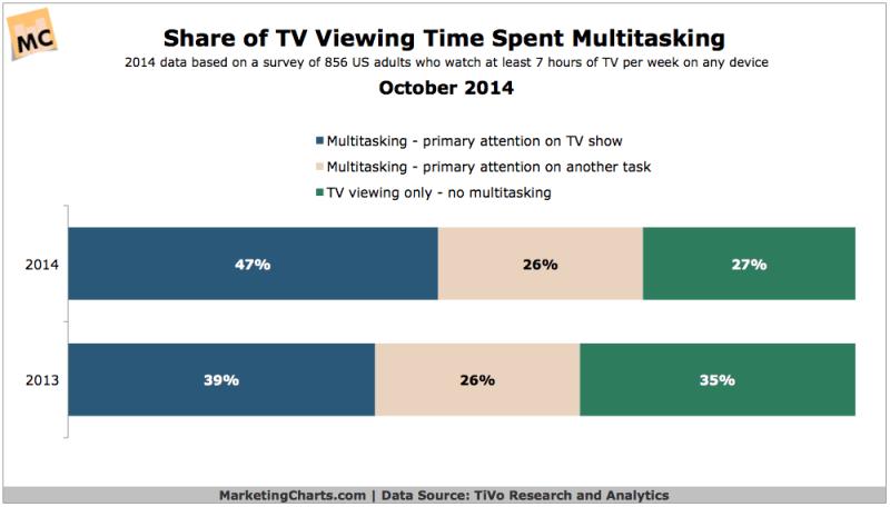 Share Of TV Multitasking Time, October 2014 [CHART]