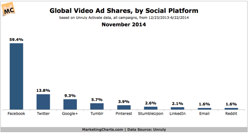 Global Video Ad Shares By Social Channel, November 2014 [CHART]