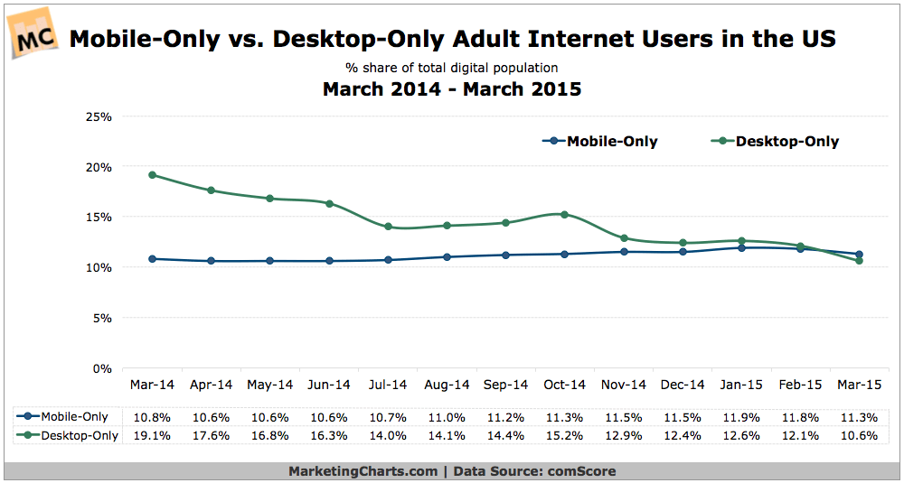 https://i0.wp.com/www.marketingcharts.com/wp-content/uploads/2015/05/comScore-Mobile-v-Desktop-Only-Adult-Web-Users-May2015.png