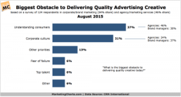 CRNInternational-Biggest-Obstacle-Quality-Ad-Creative-Aug2015