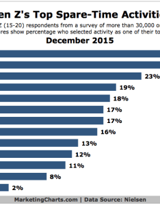 Inshare what are gen    top spare time activities also marketing charts rh marketingcharts