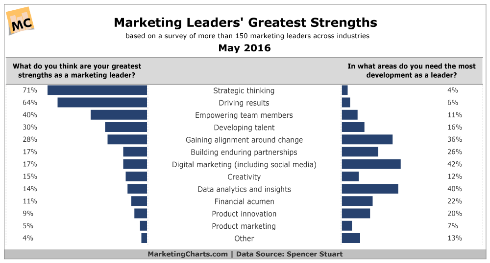 greatest strengths as a leader