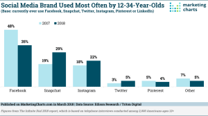 Here's More Evidence of Facebook's Struggles With Youth  Marketing Charts