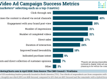Marketing Charts - Charts, Data and Research for Marketers