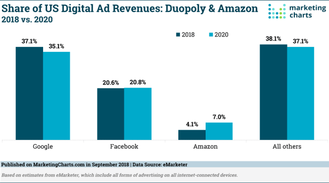 Amazon to Become #3 in the US by Ad Revenues, Put Small Dent in ...