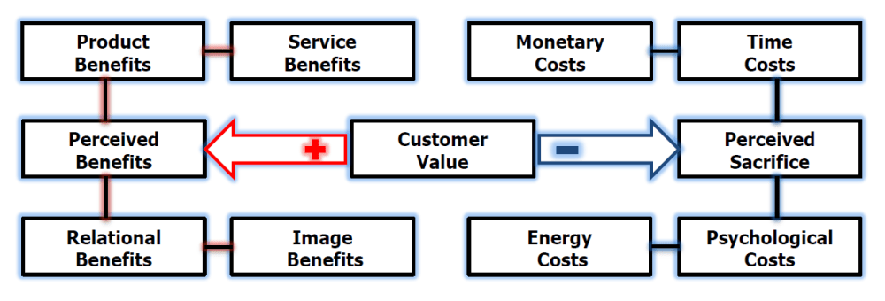 Customer Satisfaction Framework (Jobber, 2010)