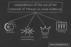 Implications of Iot in Wine making