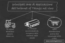Applicazioni dell'Internet of Things al Vino