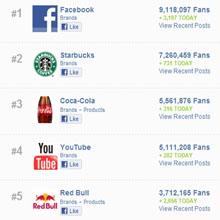 ¿Cuáles son las marcas con mayor número de seguidores en Facebook?
