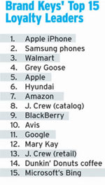 Apple tiene la clientela más fiel