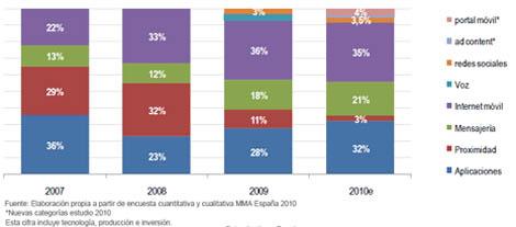 Estudio MMA: la inversión en marketing móvil llegará a los 38 millones de euros en 2010