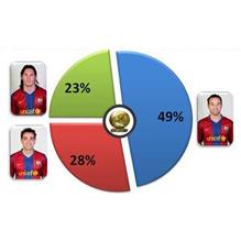 Iniesta gana el Balón de Oro, al menos en internet