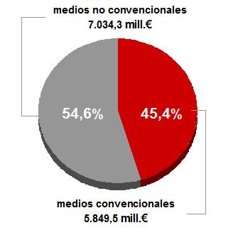 InfoAdex: la inversión publicitaria creció un 3,9 % en medios convencionales en 2010