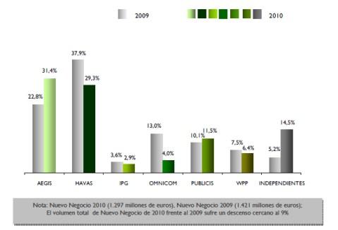 Sólo Aegis y Publicis aumentaron su volumen de nuevo negocio en 2010