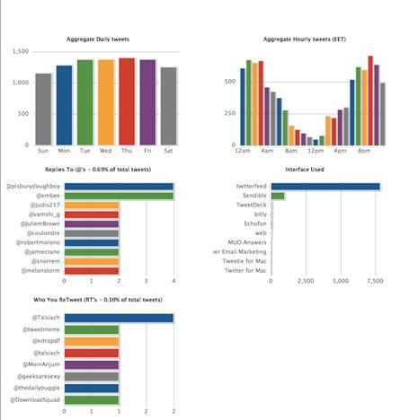 8 herramientas gratuitas para visualizar y analizar información en Twitter