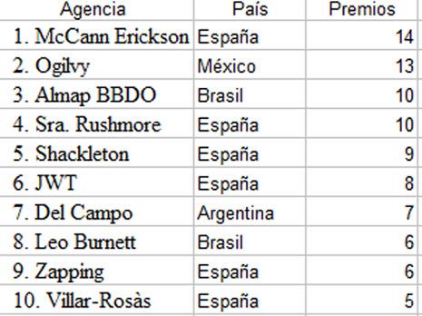 McCann Erickson con 14 premios, Agencia del Año en El Sol