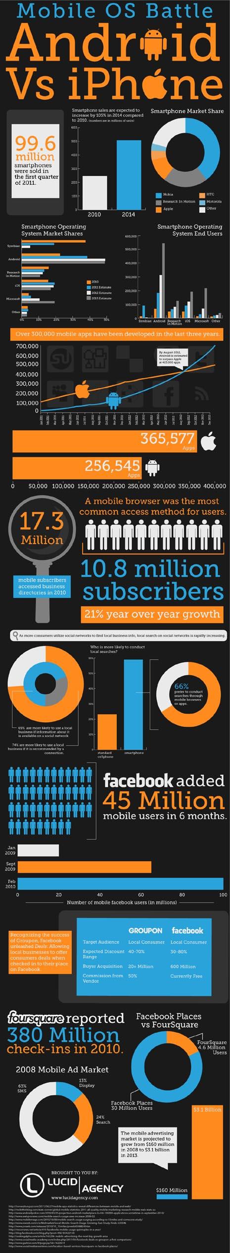 Los datos que explican el éxito del mobile marketing