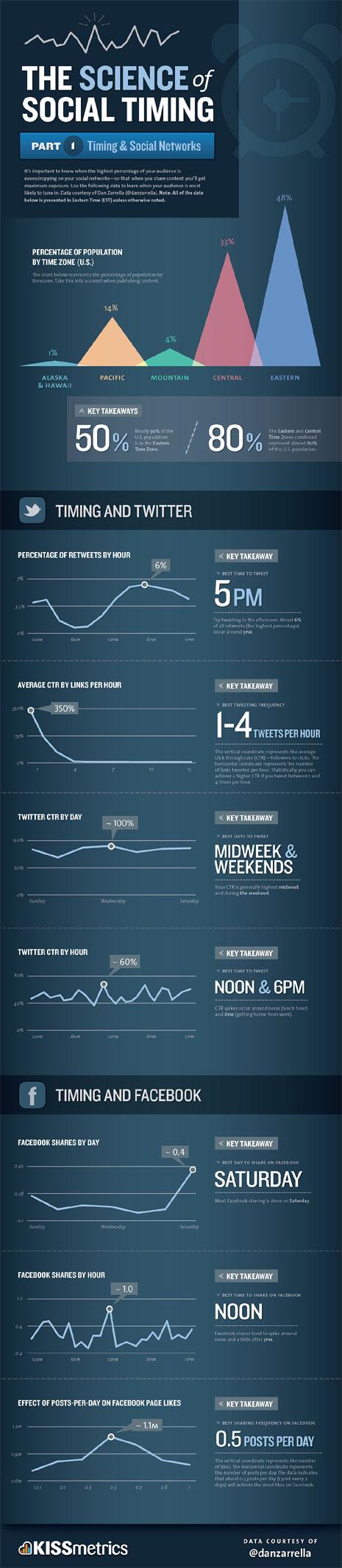 La importancia del timing en Facebook y Twitter