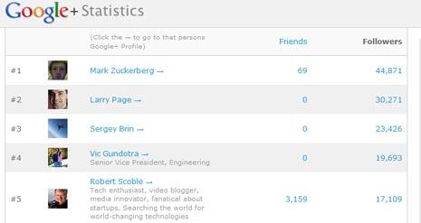 El creador de Facebook, estrella número uno de Google+