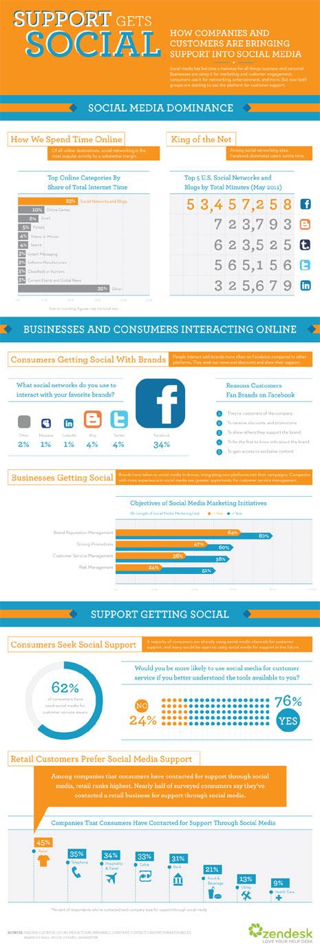 """La atención al cliente da """"plantón"""" a los call centers para caer en brazos de los social media"""