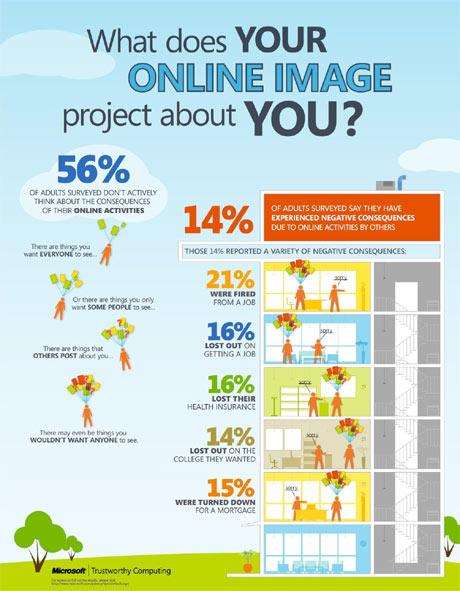 Los adultos son tan descuidados en sus actividades online como los niños y los adolescentes