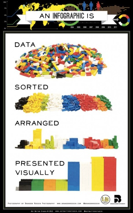 Lego explica con sus bloques de juguete cómo se debe hacer una infografía