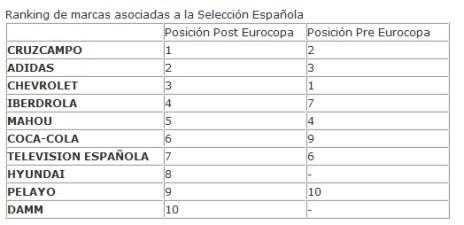 Cruzcampo, Iberdrola y Coca-Cola, las que más han incrementado su vinculación tras la Eurocopa 2012, según TNS