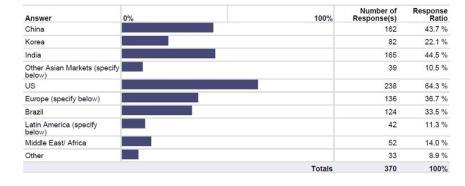 El 36,7% de los profesionales del marketing aún ve a Europa como fuente de ideas para la publicidad