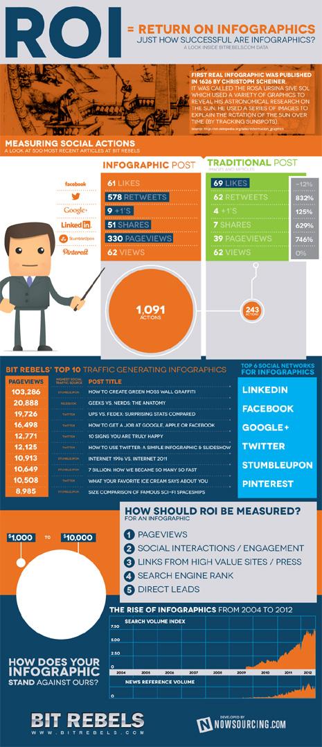 Las infografías son la gasolina de Twitter y logran un 832% más de retuits que las imágenes y los textos