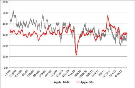 Los seguidores de Apple cada vez son más mayores: la marca de la manzana ya no engancha a los menores de 35