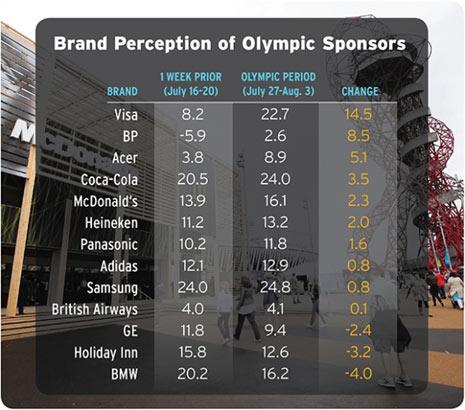 BP se quita chapapote de encima gracias los Juegos Olímpicos de Londres