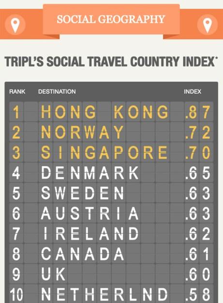 Hong Kong, el destino preferido por los viajeros sociales