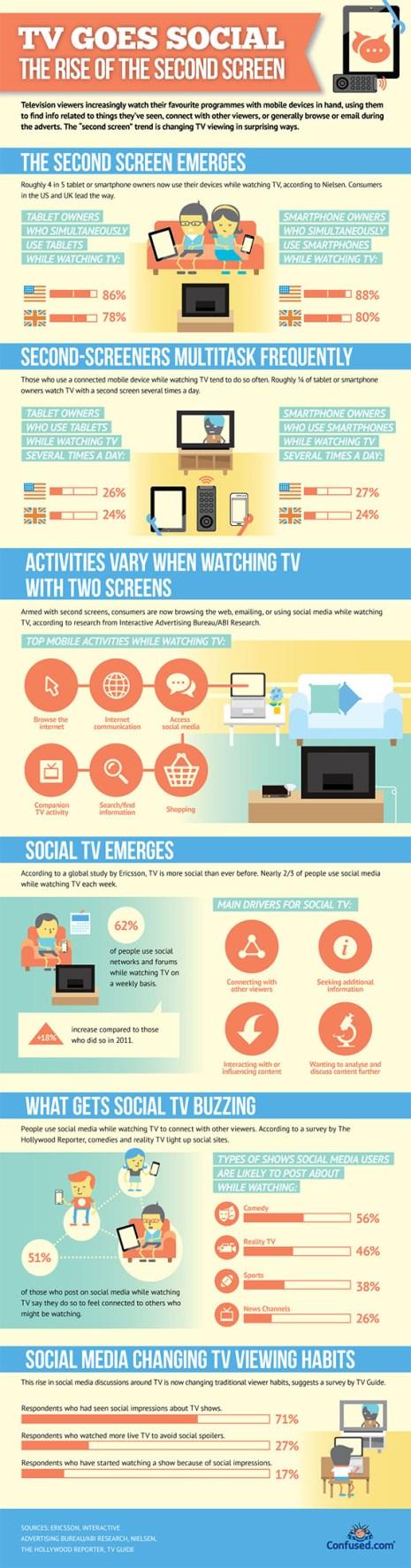 El 62% de las personas es usuario multitarea: ve la televisión con un smartphone, portátil o tableta en mano