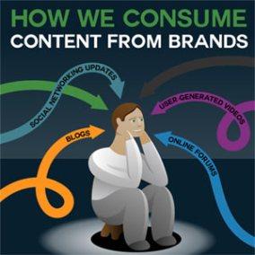 Cómo consumimos contenido de las marcas