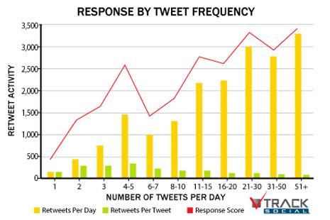 ¿Con cuánta frecuencia deberían tuitear las marcas?