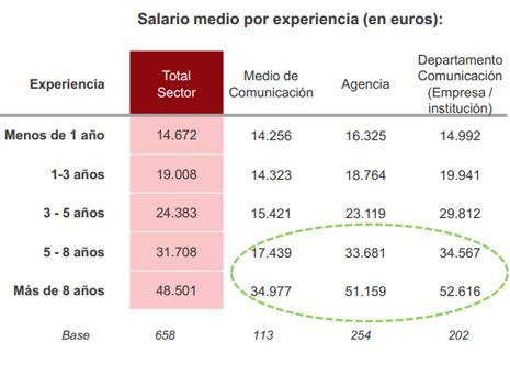 Las habilidades digitales en España todavía no están bien valoradas: las empresas no quieren pagarlas, según Wellcomm
